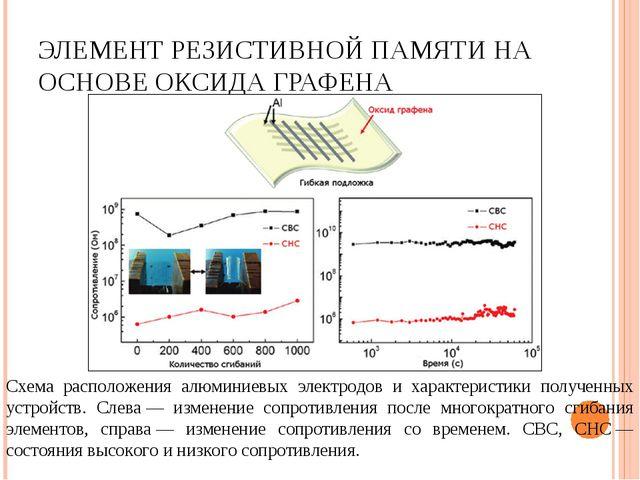 ЭЛЕМЕНТ РЕЗИСТИВНОЙ ПАМЯТИ НА ОСНОВЕ ОКСИДА ГРАФЕНА Схема расположения алюмин...