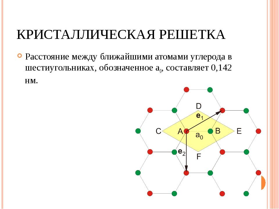 КРИСТАЛЛИЧЕСКАЯ РЕШЕТКА Расстояние между ближайшими атомами углерода в шестиу...