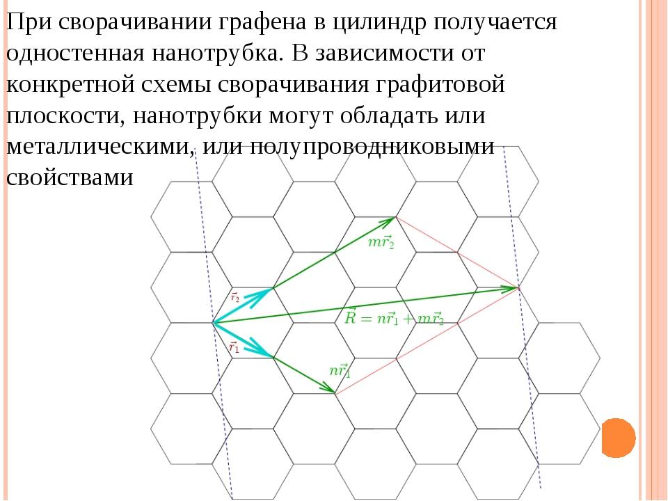 При сворачивании графена в цилиндр получается одностенная нанотрубка. В завис...