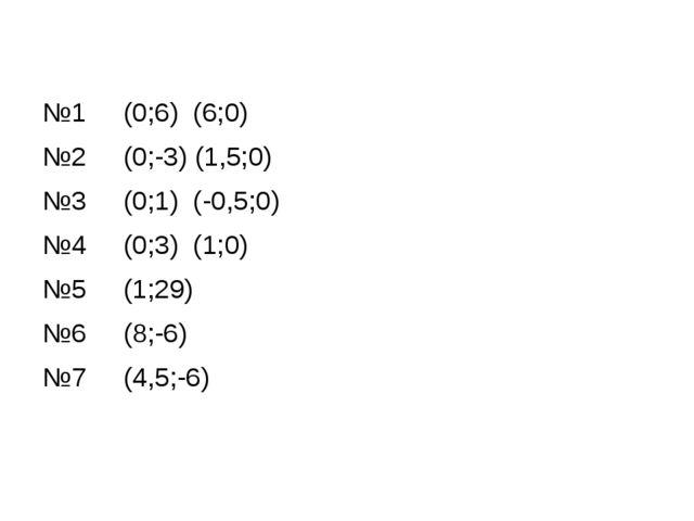 №1 (0;6) (6;0) №2 (0;-3) (1,5;0) №3 (0;1) (-0,5;0) №4 (0;3) (1;0) №5 (1;29)...