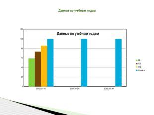Данные по учебным годам