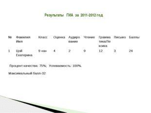 Результаты ГИА за 2011-2012 год Процент качества: 75%; Успеваемость: 100%. Ма