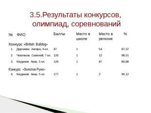 3.5.Результаты конкурсов, олимпиад, соревнований № ФИО Баллы Место в школе Ме