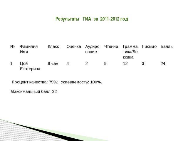 Результаты ГИА за 2011-2012 год Процент качества: 75%; Успеваемость: 100%. Ма...