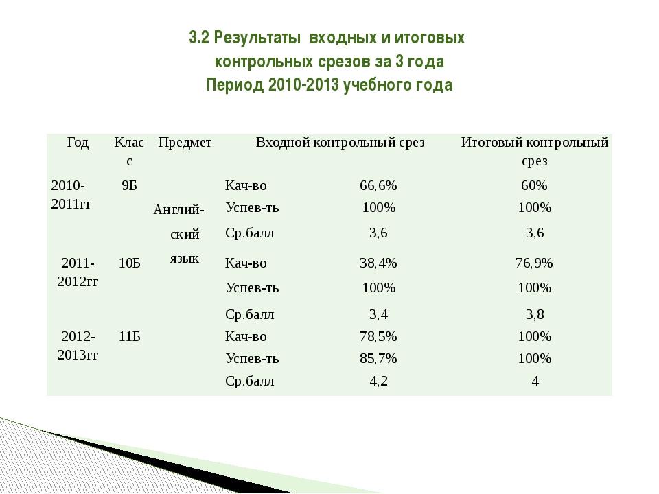 3.2 Результаты входных и итоговых контрольных срезов за 3 года Период 2010-20...