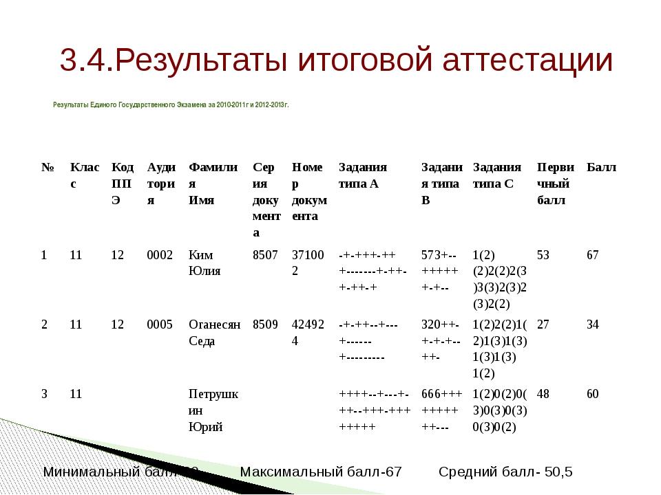 3.4.Результаты итоговой аттестации Результаты Единого Государственного Экзаме...