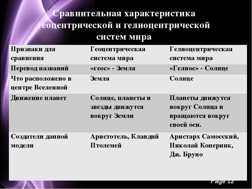 Сравнительная характеристика геоцентрической и гелиоцентрической систем мира...