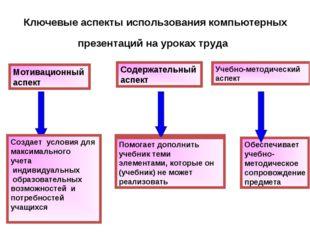 Мотивационный аспект Содержательный аспект Учебно-методический аспект Создает