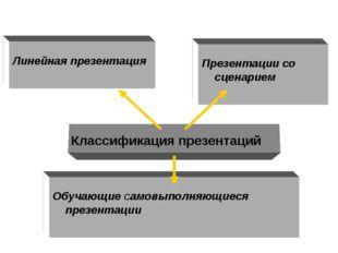 Линейная презентация Презентации со сценарием Обучающие Самовыполняющиеся пр