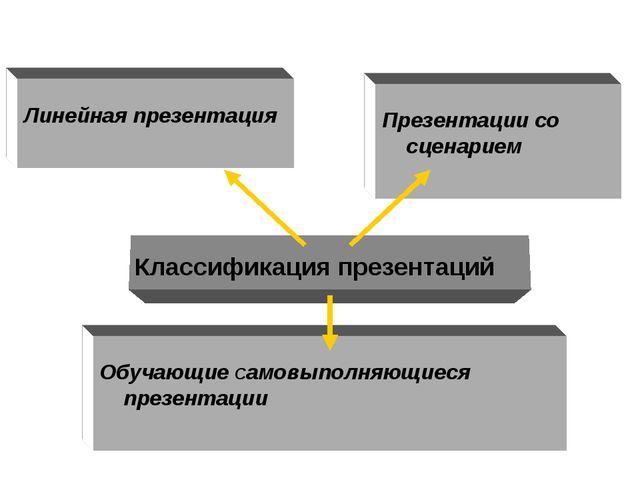 Линейная презентация Презентации со сценарием Обучающие Самовыполняющиеся пр...