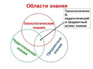 Области знания Технологические знания Педагогические знания Предметные знани