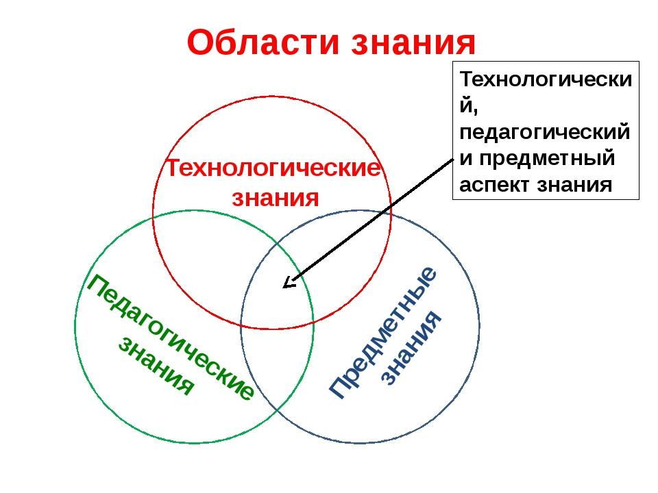 Области знания Технологические знания Педагогические знания Предметные знани...