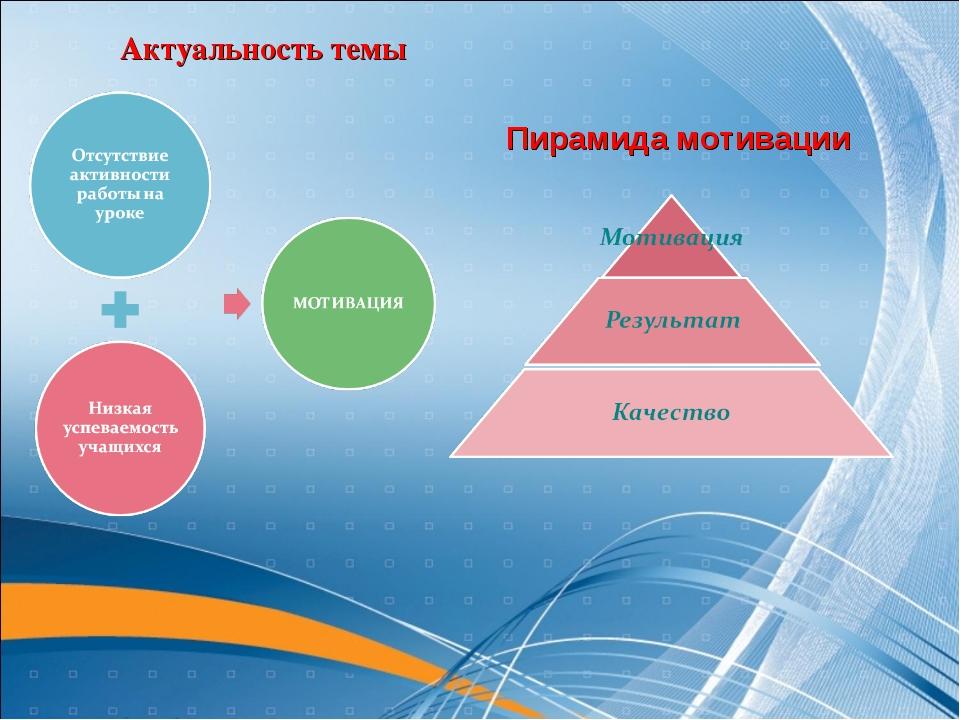 Актуальность темы Пирамида мотивации