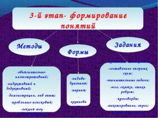 3-й этап- формирование понятий -проблемно-поисковые; -составление опорных схе