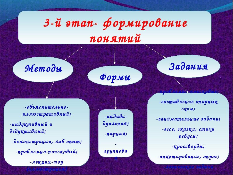 3-й этап- формирование понятий -проблемно-поисковые; -составление опорных схе...