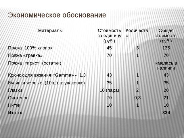 Экономическое обоснование Материалы Стоимость за единицу (руб.) Количество Об...