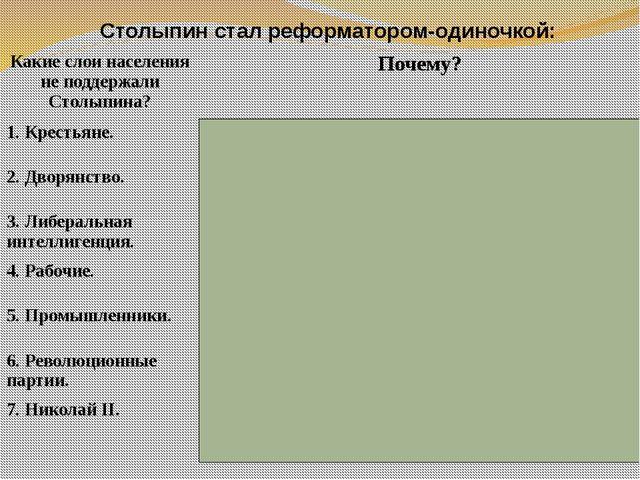 Столыпин стал реформатором-одиночкой: Какие слои населения не поддержали Стол...