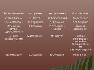 Название песниАвтор словАвтор музыкиИсполнитель «Тёмная ночь» В. Агатов