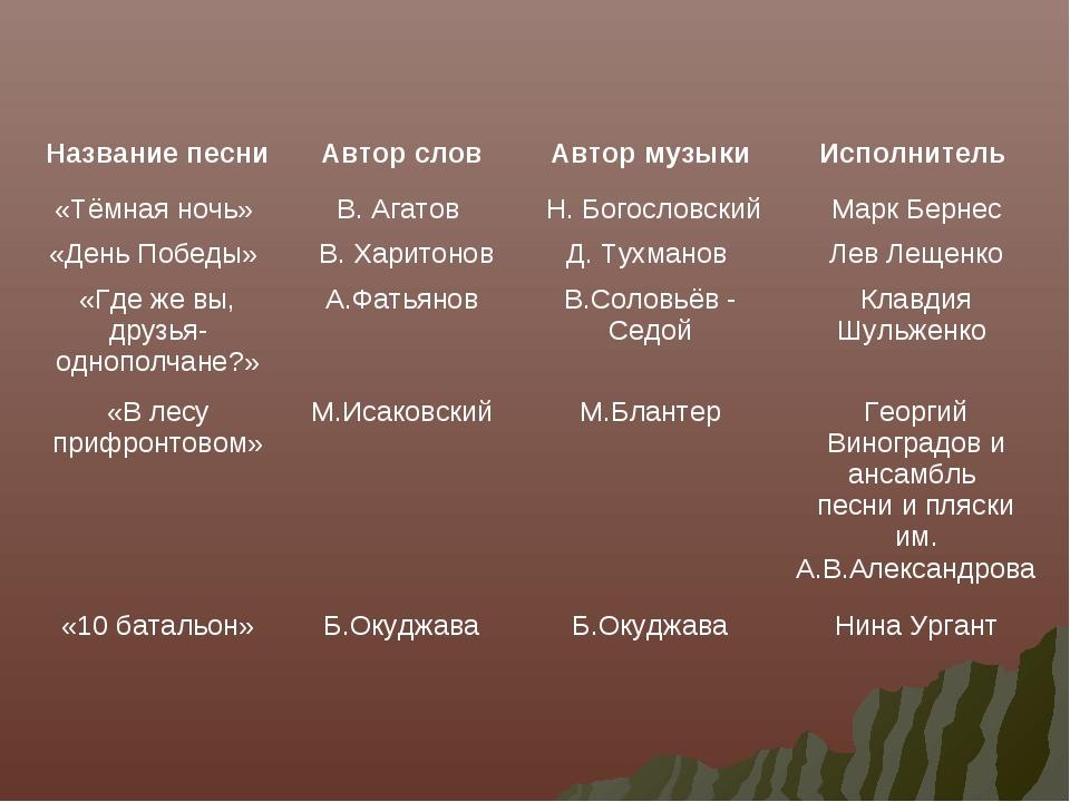 Название песниАвтор словАвтор музыкиИсполнитель «Тёмная ночь» В. Агатов...