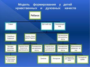 Модель формирования у детей нравственных и духовных качеств
