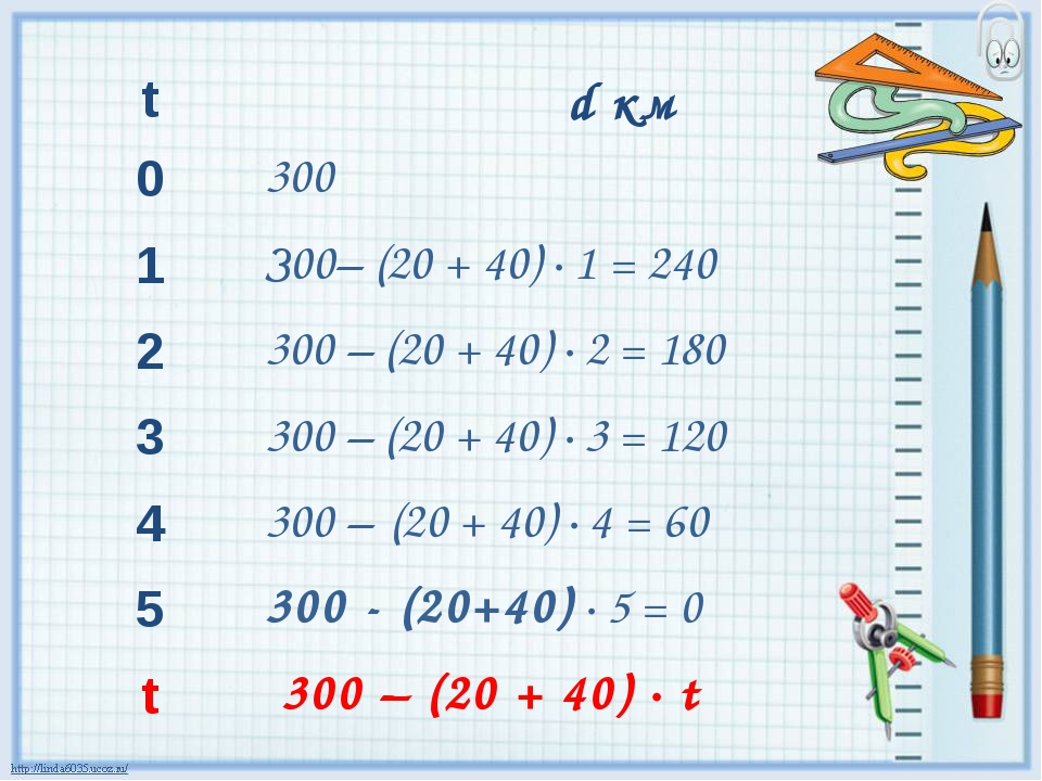 t dкм 0 300 1 З00– (20 + 40) · 1 = 240 2 300 – (20 + 40) · 2 = 180 3 300 – (...