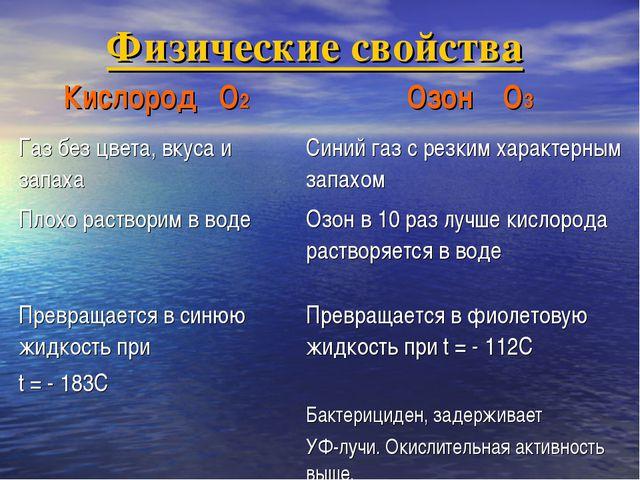Физические свойства Кислород O2Озон O3 Газ без цвета, вкуса и запаха Синий...
