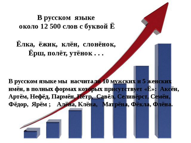 В русском языке около 12 500 слов с буквой Ё Ёлка, ёжик, клён, слонёнок, Ёрш,...