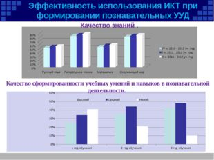 Эффективность использования ИКТ при формировании познавательных УУД Качество