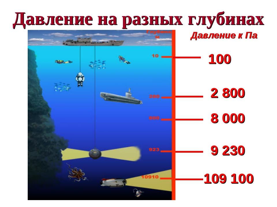 Давление на разных глубинах Давление к Па 100 9 230 109 100 8 000 2 800