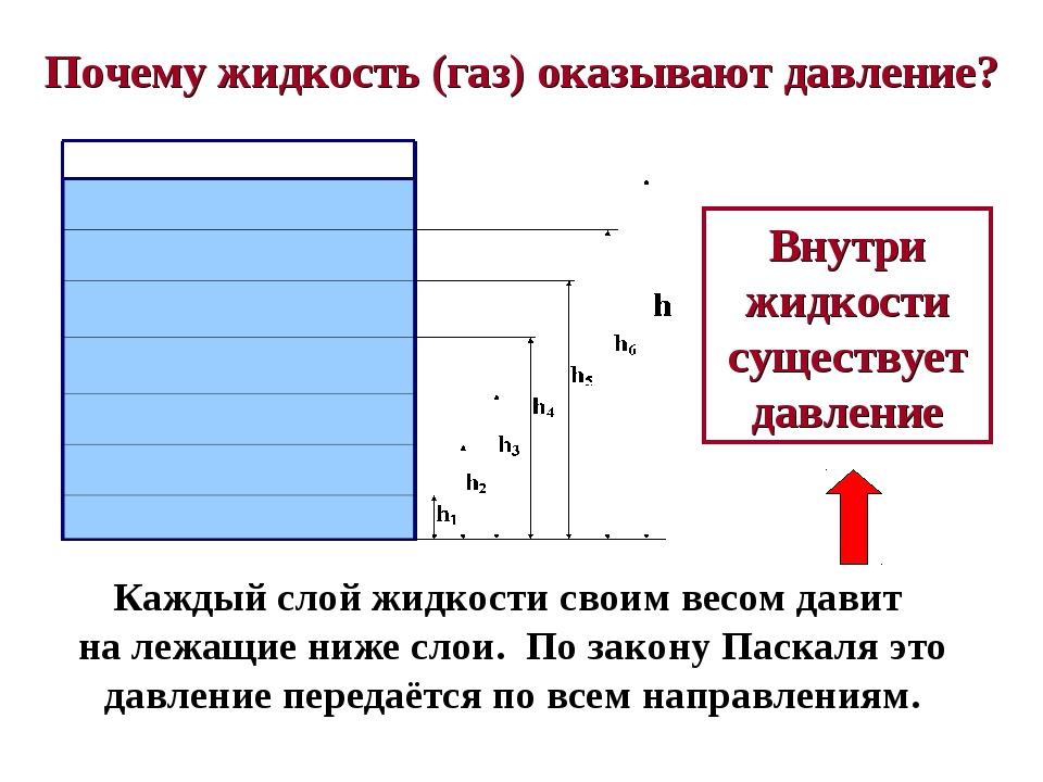 Почему жидкость (газ) оказывают давление? Каждый слой жидкости своим весом да...