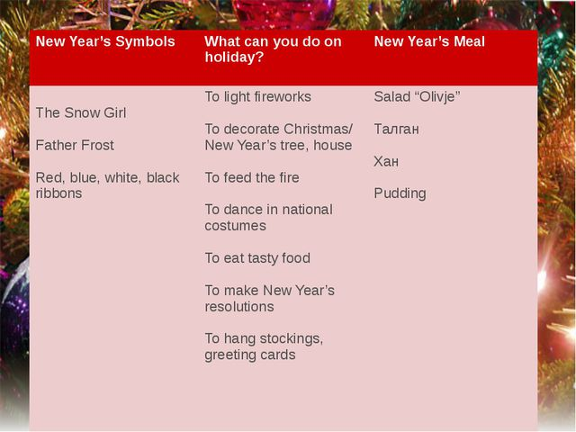 New Year's Symbols What can you do on holiday? New Year's Meal The Snow Girl...