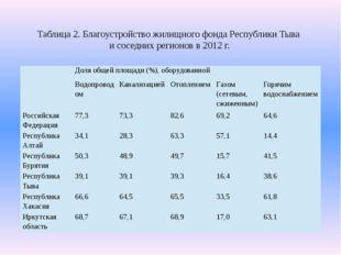 Таблица 2. Благоустройство жилищного фонда Республики Тыва и соседних регионо