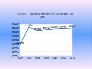 Рисунок 1. Динамика численности населения (1980-2013)