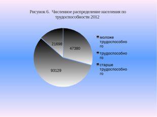 Рисунок 6. Численное распределение населения по трудоспособности 2012