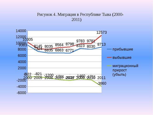 Рисунок 4. Миграция в Республике Тыва (2000-2011)