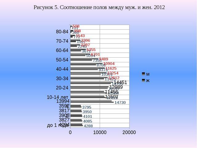 Рисунок 5. Соотношение полов между муж. и жен. 2012
