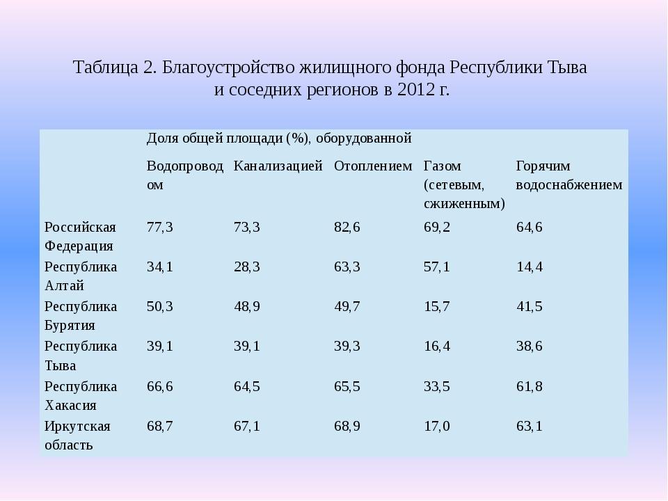 Таблица 2. Благоустройство жилищного фонда Республики Тыва и соседних регионо...