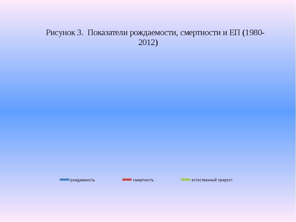 Рисунок 3. Показатели рождаемости, смертности и ЕП (1980-2012)