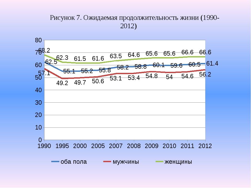 Рисунок 7. Ожидаемая продолжительность жизни (1990-2012)