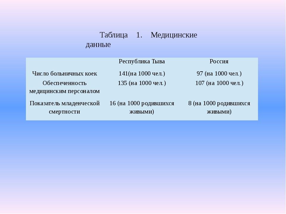 Таблица 1. Медицинские данные Республика Тыва Россия Число больничных коек 14...