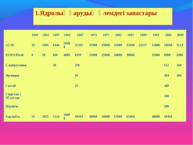 1.Ядролық қарудың әлемдегі запастары 19471952195719621967197219771982...