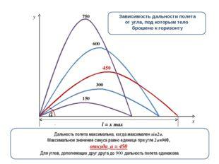 150 750 450 300 600 y x v0x=v0cosa Зависимость дальности полета от угла, под