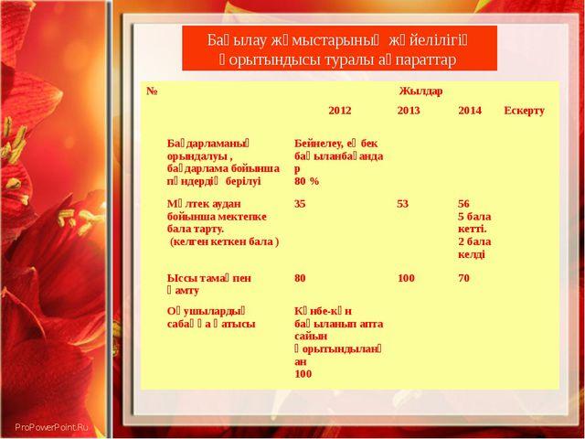 Бақылау жұмыстарының жүйелілігің қорытындысы туралы ақпараттар № Жылдар 2012...