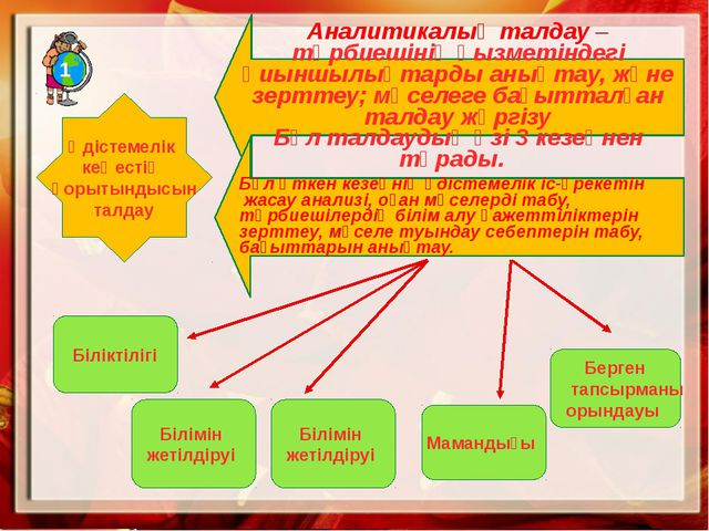 Аналитикалық талдау –тәрбиешінің қызметіндегі қиыншылықтарды анықтау, және зе...