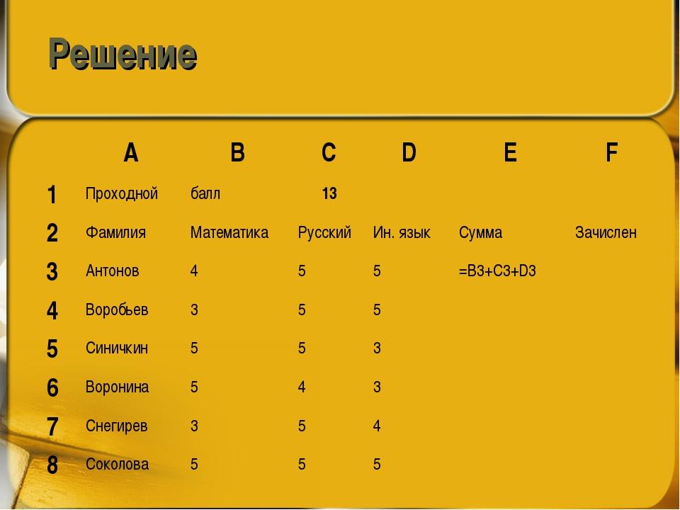 Решение ABCDEF 1Проходной балл13 2ФамилияМатематикаРусскийИн....