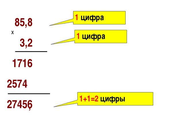 85,8 3,2 1716 2574 27456 х 1 цифра 1 цифра 1+1=2 цифры ,