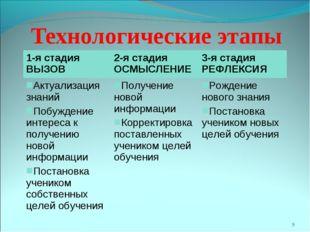 * Технологические этапы 1-я стадия ВЫЗОВ2-я стадия ОСМЫСЛЕНИЕ3-я стадия РЕФ