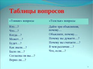* Таблицы вопросов «Тонкие» вопросы«Толстые» вопросы Кто…? Что…? Когда…? Мож