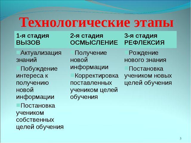 * Технологические этапы 1-я стадия ВЫЗОВ2-я стадия ОСМЫСЛЕНИЕ3-я стадия РЕФ...