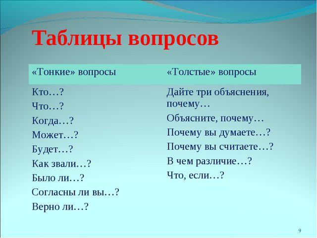 * Таблицы вопросов «Тонкие» вопросы«Толстые» вопросы Кто…? Что…? Когда…? Мож...